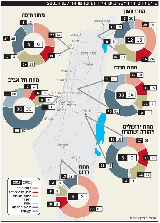 פריסת חברות הייטק בישראל היום ובהשוואה לשנת 2001